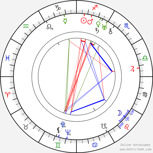 George Aurelian astro natal birth chart, George Aurelian horoscope, astrology