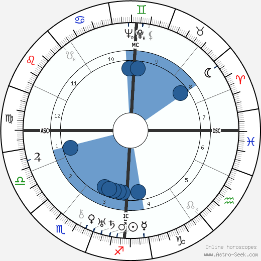 Gershom Scholem wikipedia, horoscope, astrology, instagram