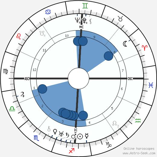 Gershom Scholem wikipedia, horoscope, astrology, instagram