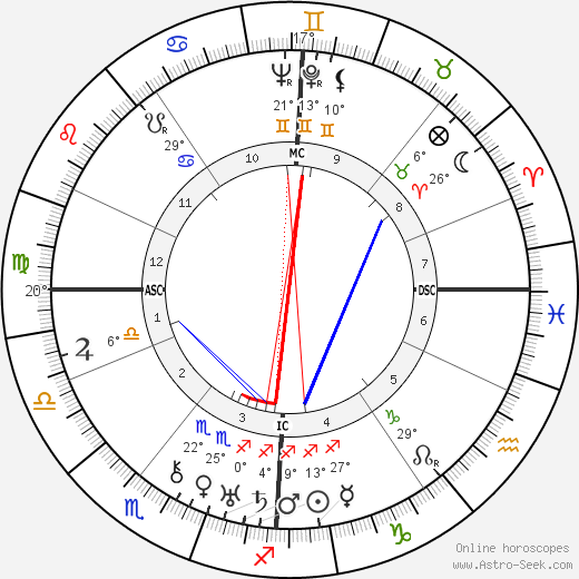 Gershom Scholem birth chart, biography, wikipedia 2018, 2019