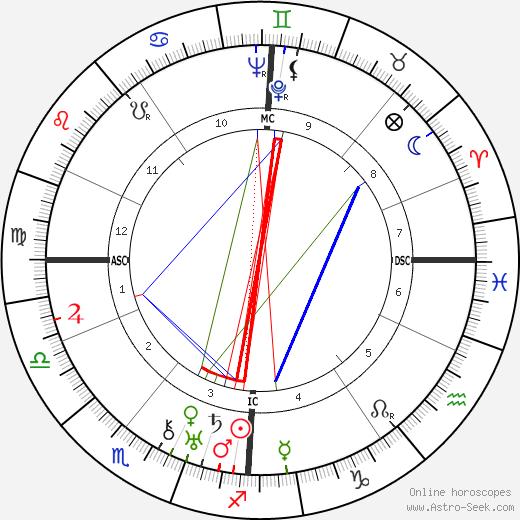 Gershom Scholem tema natale, oroscopo, Gershom Scholem oroscopi gratuiti, astrologia