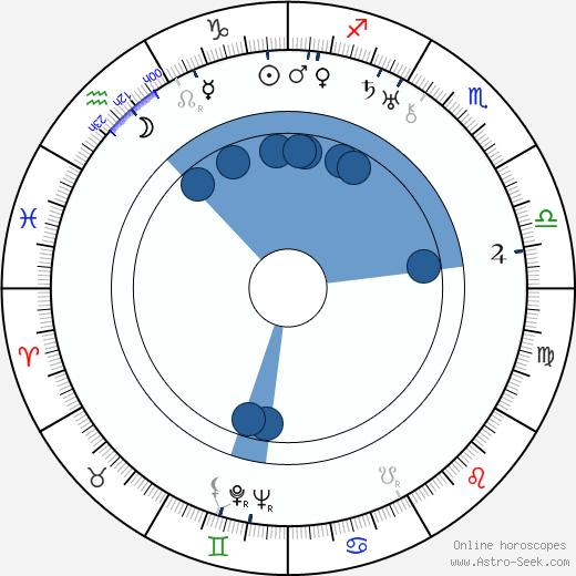 Géza von Bolváry wikipedia, horoscope, astrology, instagram