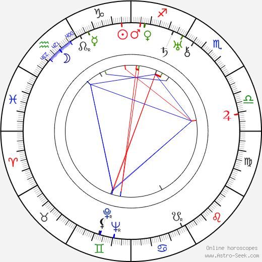 Géza von Bolváry tema natale, oroscopo, Géza von Bolváry oroscopi gratuiti, astrologia