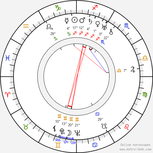 Hermione Gingold birth chart, biography, wikipedia 2018, 2019