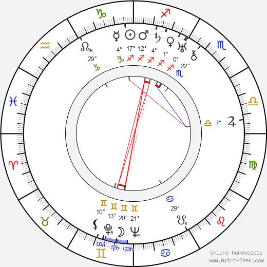 Hermione Gingold birth chart, biography, wikipedia 2019, 2020
