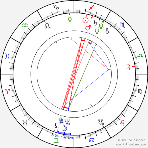 Hermione Gingold astro natal birth chart, Hermione Gingold horoscope, astrology
