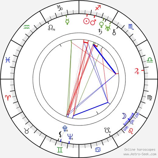 Jean-Louis Allibert astro natal birth chart, Jean-Louis Allibert horoscope, astrology