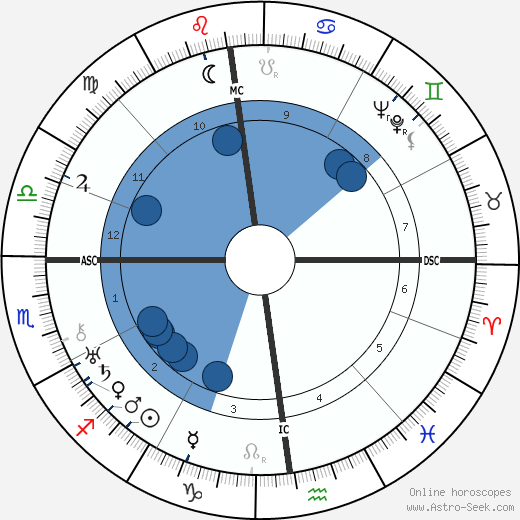 Kurt von Schuschnigg wikipedia, horoscope, astrology, instagram