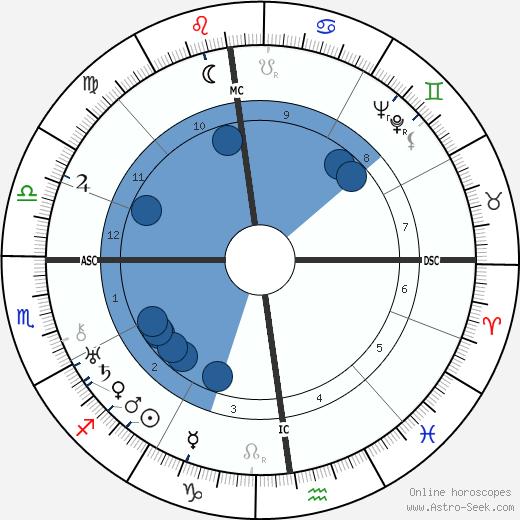 Kurt von Schuschnigg wikipedia, horoscope, astrology, instagram