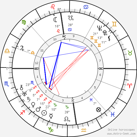 Kurt von Schuschnigg birth chart, biography, wikipedia 2019, 2020