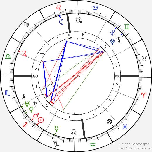 Kurt von Schuschnigg astro natal birth chart, Kurt von Schuschnigg horoscope, astrology