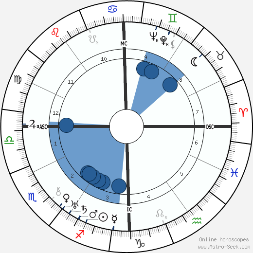 Lazare Ponticelli wikipedia, horoscope, astrology, instagram