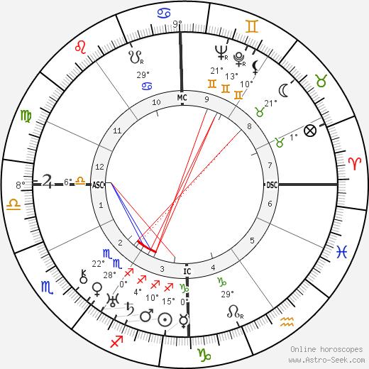 Lazare Ponticelli birth chart, biography, wikipedia 2018, 2019