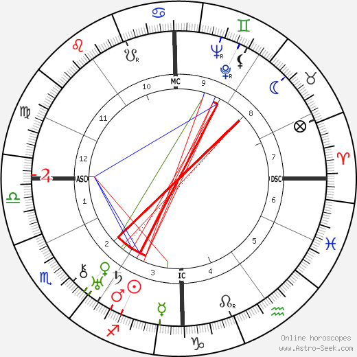 Lazare Ponticelli astro natal birth chart, Lazare Ponticelli horoscope, astrology