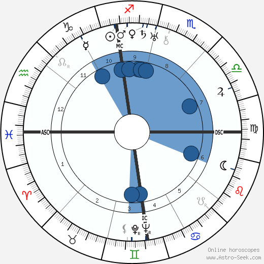 Margaret Chase Smith horoscope, astrology, sign, zodiac, date of birth, instagram