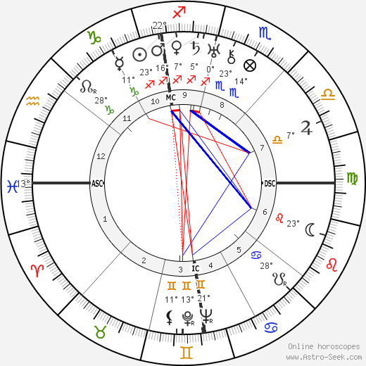 Margaret Chase Smith birth chart, biography, wikipedia 2019, 2020