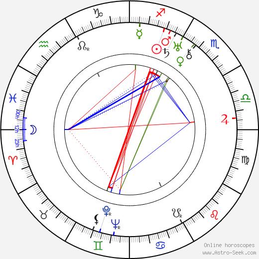 Rafael E. Portas день рождения гороскоп, Rafael E. Portas Натальная карта онлайн