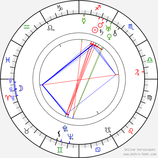 Roger Richebé birth chart, Roger Richebé astro natal horoscope, astrology