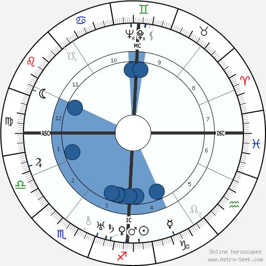 Thomas Dehler wikipedia, horoscope, astrology, instagram
