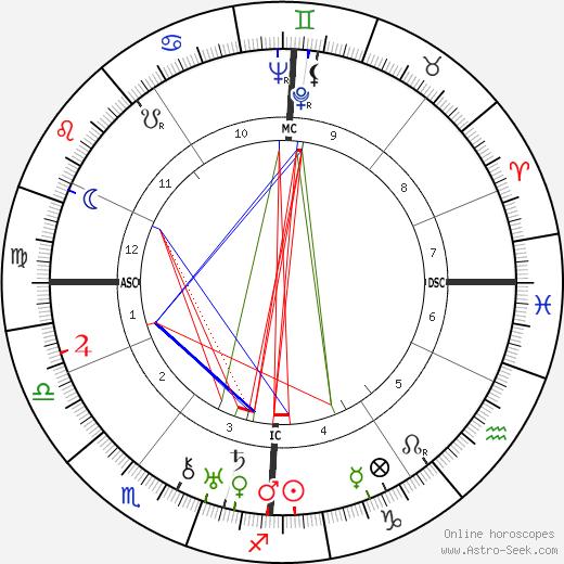 Thomas Dehler tema natale, oroscopo, Thomas Dehler oroscopi gratuiti, astrologia