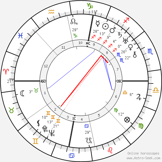 Tina Lattanzi birth chart, biography, wikipedia 2019, 2020