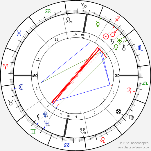 Tina Lattanzi astro natal birth chart, Tina Lattanzi horoscope, astrology