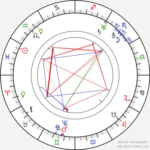 Antero Suonio tema natale, oroscopo, Antero Suonio oroscopi gratuiti, astrologia