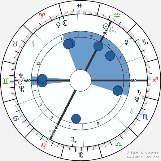 Benjamin Ginsburg wikipedia, horoscope, astrology, instagram