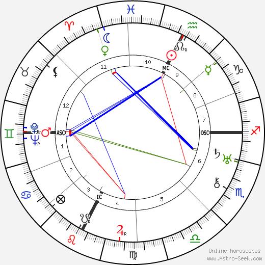 Benjamin Ginsburg tema natale, oroscopo, Benjamin Ginsburg oroscopi gratuiti, astrologia