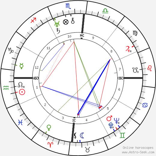 Charles Kingsford Smith tema natale, oroscopo, Charles Kingsford Smith oroscopi gratuiti, astrologia