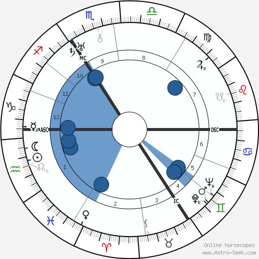 Denise Robins wikipedia, horoscope, astrology, instagram