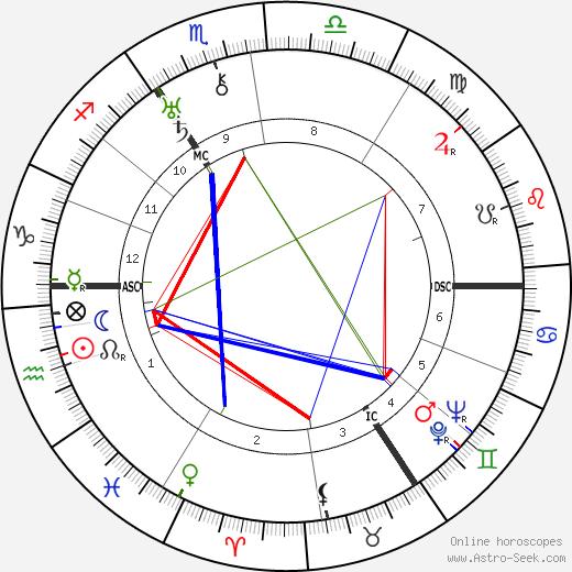 Denise Robins день рождения гороскоп, Denise Robins Натальная карта онлайн