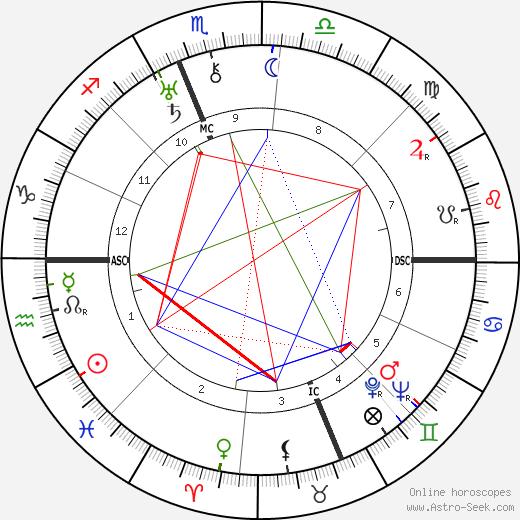 Elizabeth Harrison Walker день рождения гороскоп, Elizabeth Harrison Walker Натальная карта онлайн