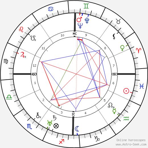 Fernand Point день рождения гороскоп, Fernand Point Натальная карта онлайн