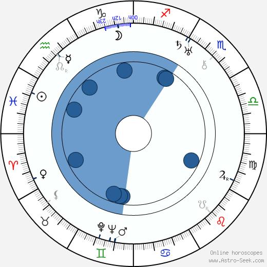 Frank Ellis wikipedia, horoscope, astrology, instagram