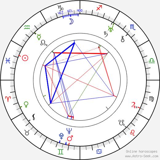 Frank Ellis birth chart, Frank Ellis astro natal horoscope, astrology