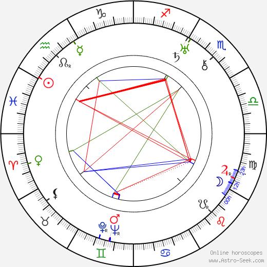 Harry Tugend день рождения гороскоп, Harry Tugend Натальная карта онлайн
