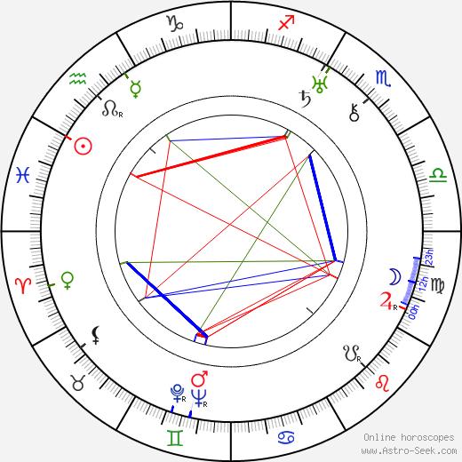 Helge Ranin день рождения гороскоп, Helge Ranin Натальная карта онлайн