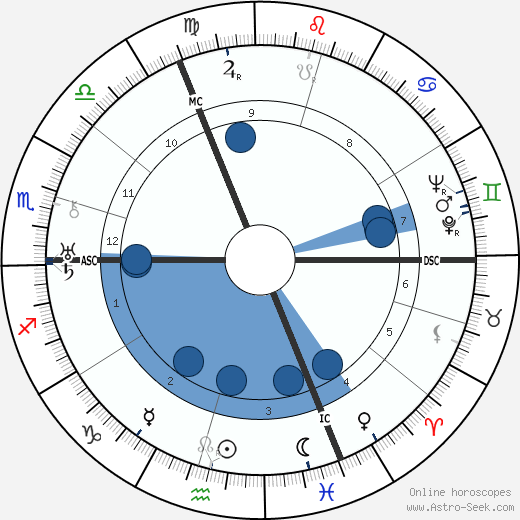 Ludwig Erhard wikipedia, horoscope, astrology, instagram