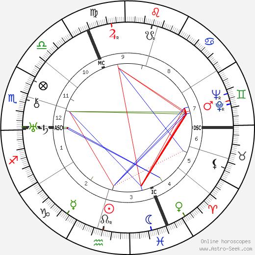 Людвиг Эрхард Ludwig Erhard день рождения гороскоп, Ludwig Erhard Натальная карта онлайн