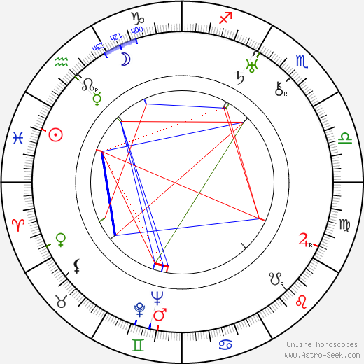 Marian Anderson astro natal birth chart, Marian Anderson horoscope, astrology