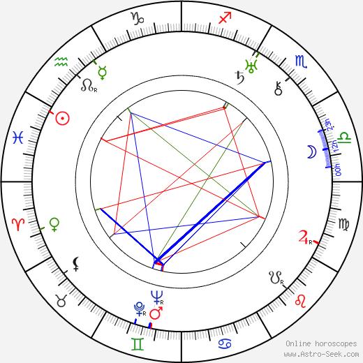 Oreste Biancoli astro natal birth chart, Oreste Biancoli horoscope, astrology