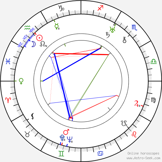 Renato Cialente tema natale, oroscopo, Renato Cialente oroscopi gratuiti, astrologia