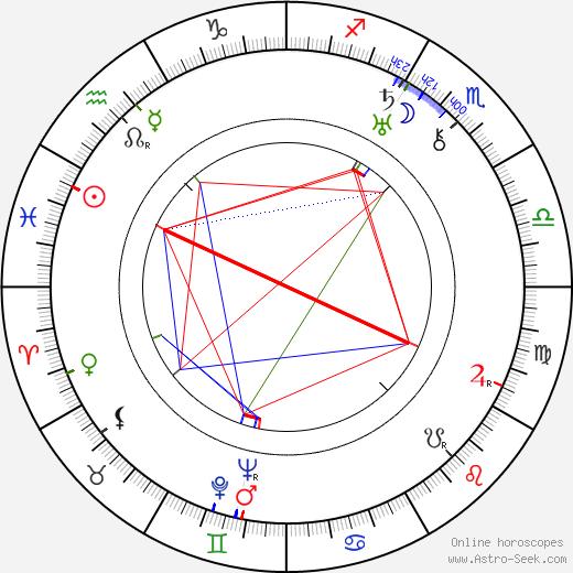 Shalva Gedevanishvili tema natale, oroscopo, Shalva Gedevanishvili oroscopi gratuiti, astrologia