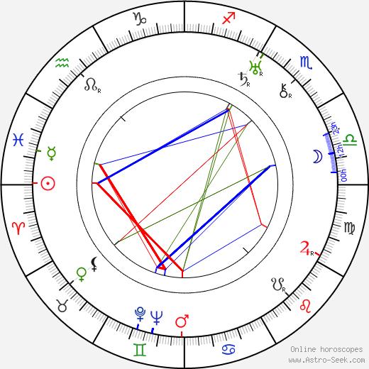 Betty Compson tema natale, oroscopo, Betty Compson oroscopi gratuiti, astrologia