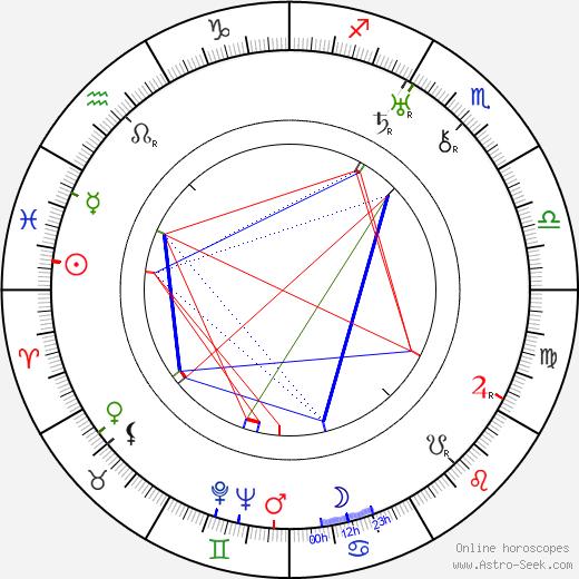 Bohumil Langer день рождения гороскоп, Bohumil Langer Натальная карта онлайн