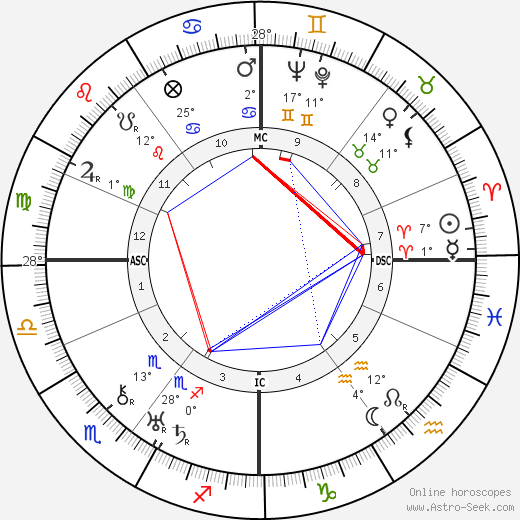 Carl Perch birth chart, biography, wikipedia 2018, 2019