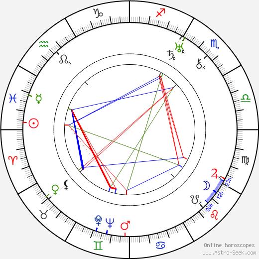 Конрад Найджел Conrad Nagel день рождения гороскоп, Conrad Nagel Натальная карта онлайн