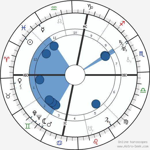 Henry Dixon Cowell wikipedia, horoscope, astrology, instagram