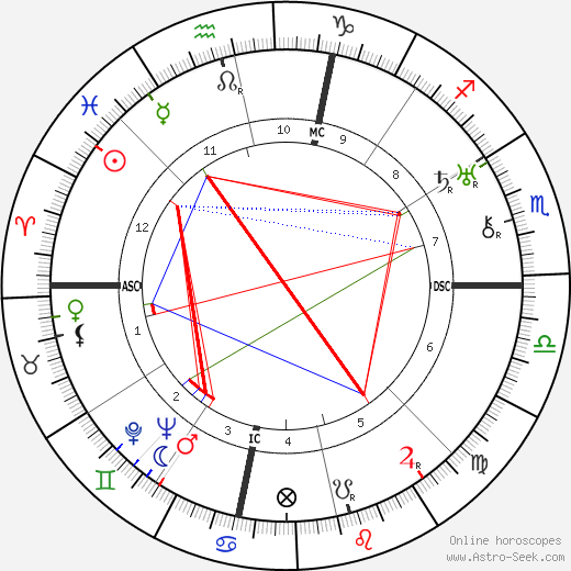 Генри Коуэлл Henry Dixon Cowell день рождения гороскоп, Henry Dixon Cowell Натальная карта онлайн